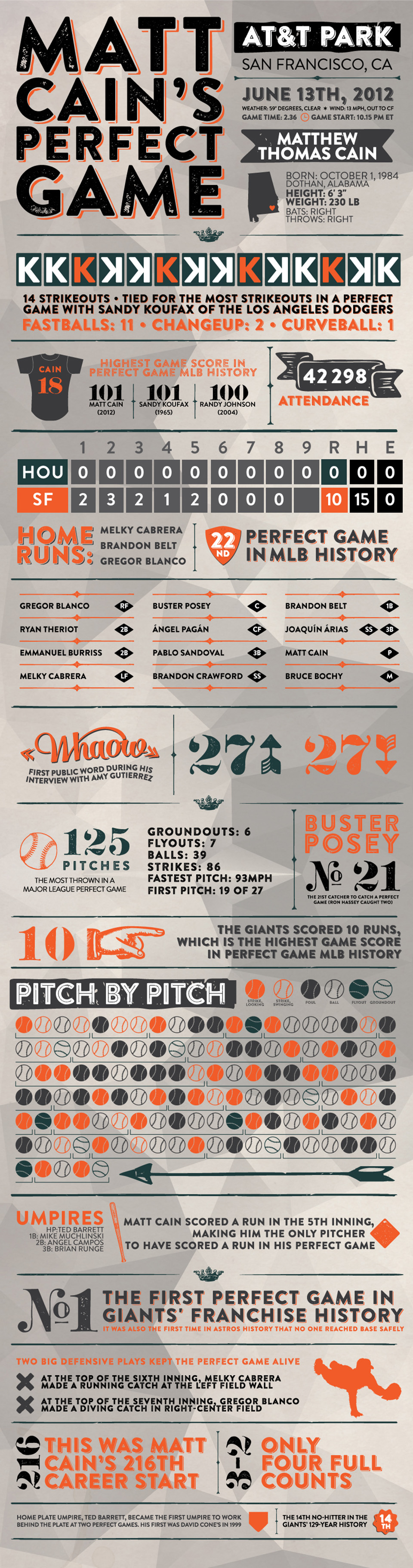 matt cain's perfect game - infographic